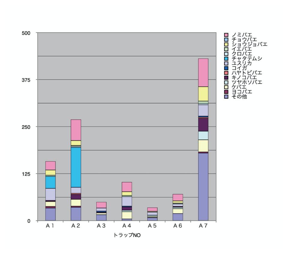 建築物内に生息する生物の分布及び生息密度グラフ