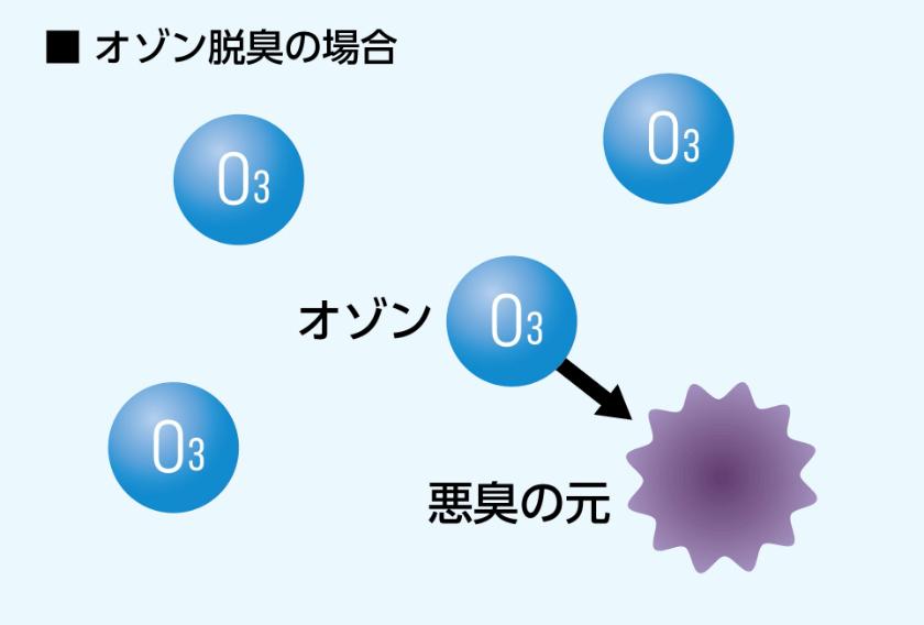 強力な酸化剤であるオゾンと悪臭物質が化学反応を起こし、悪臭物質を無害化させる図